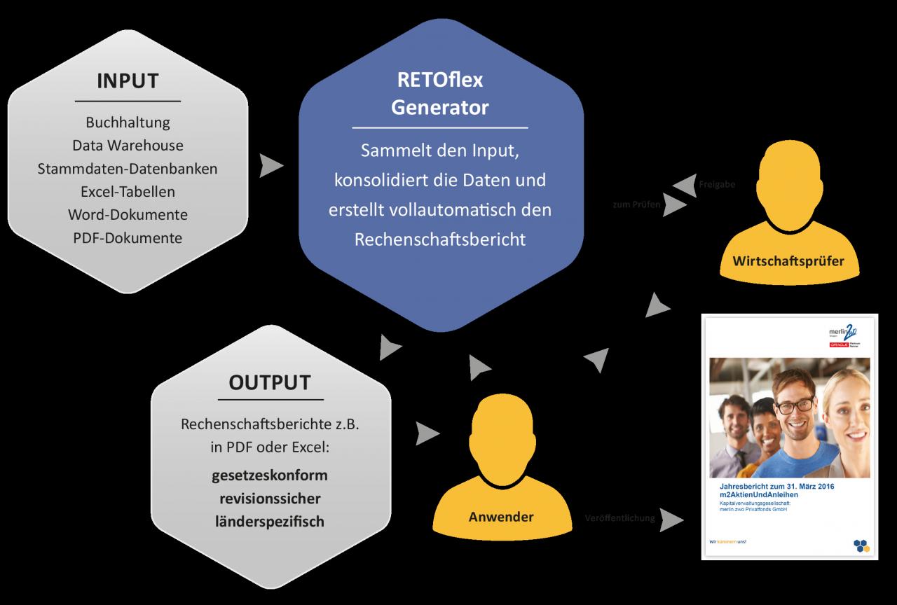 RETOflex_Prozess