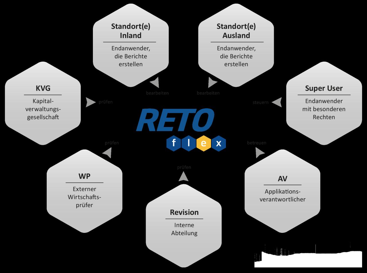 RETOflex_Stakeholder